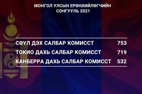 Монгол Улсын Ерөнхийлөгчийн сонгуулиар гадаад улсад  байгаа бүртгүүлсэн иргэдийн 76 хувь нь саналаа өглөө.